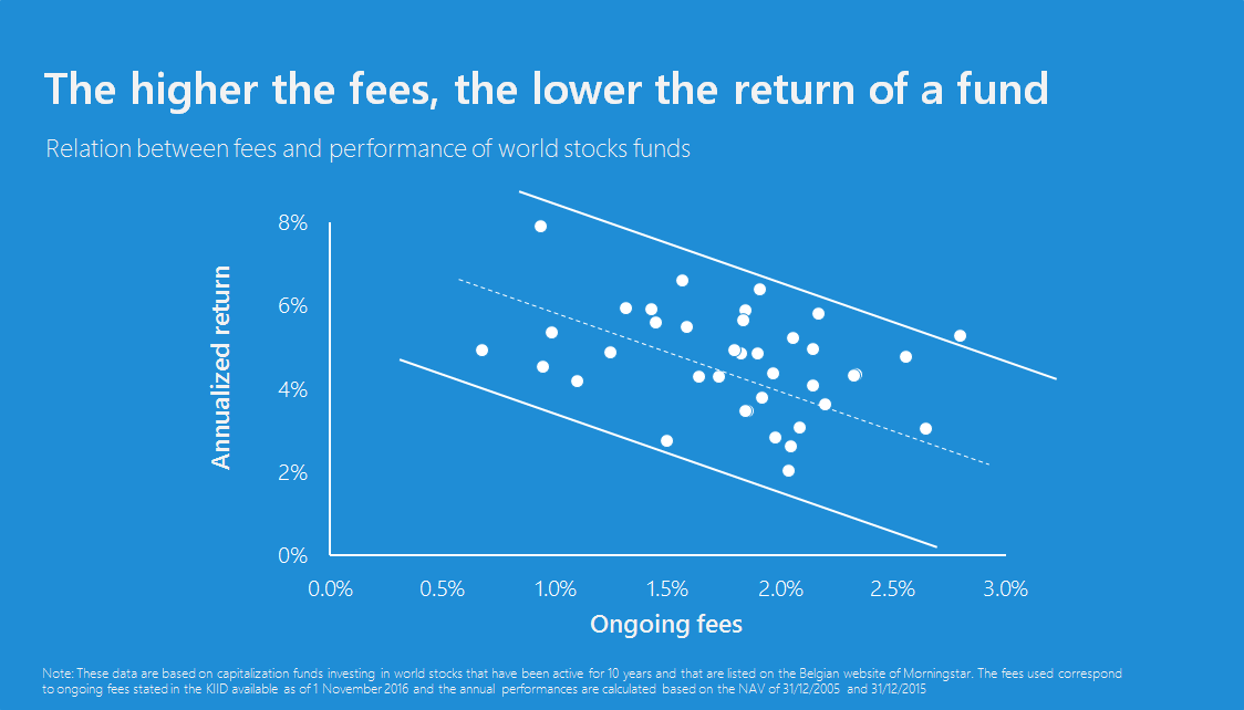 The higher the fees, the lower the return