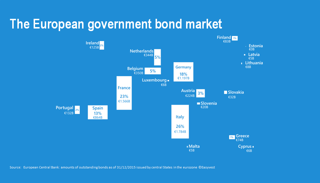 What is the European government bond market ?