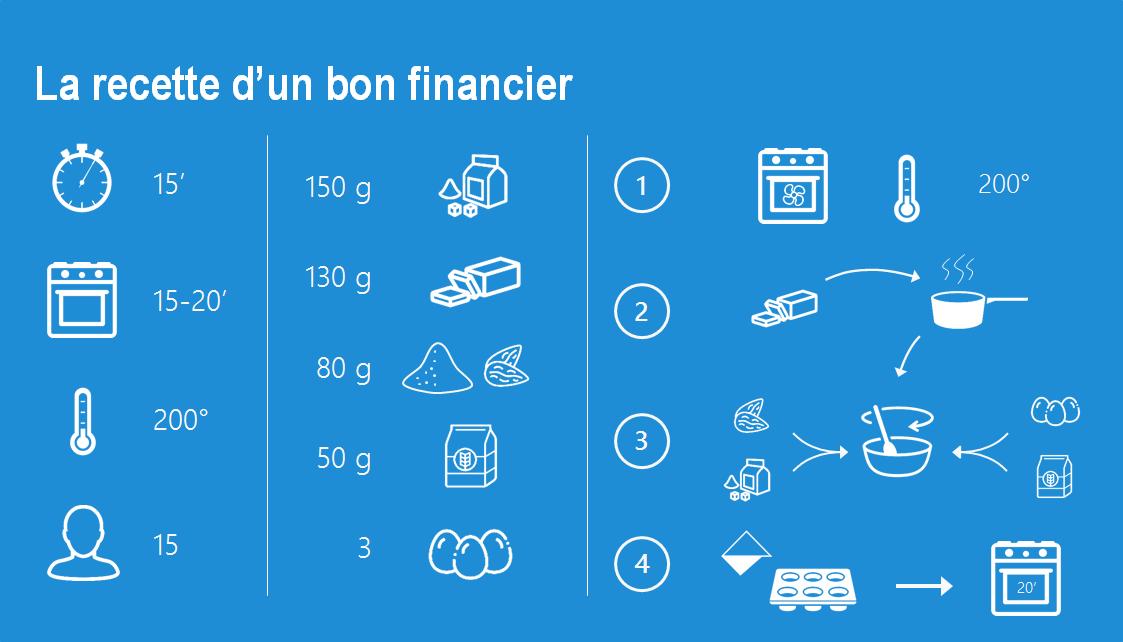 Qu'est-ce qui fait un bon financier?