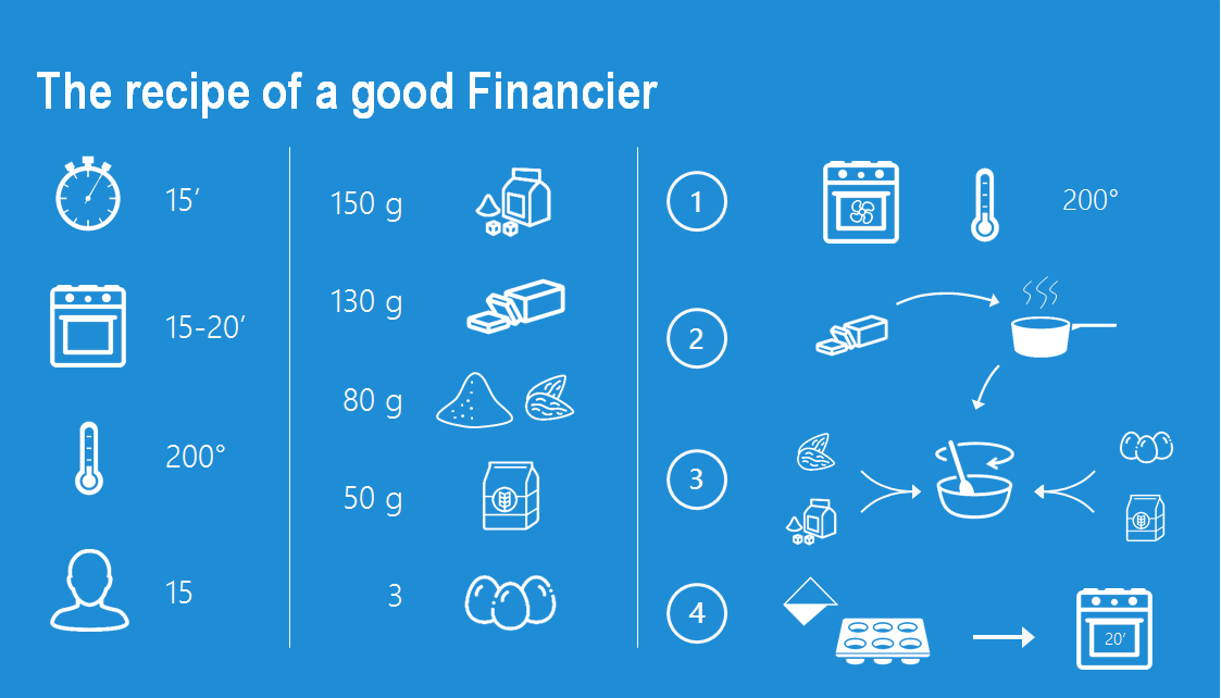 What makes a good financier?