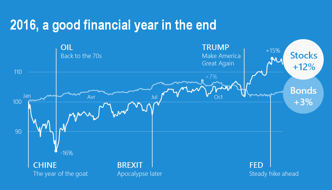 2016, a good and typical financial year in the end