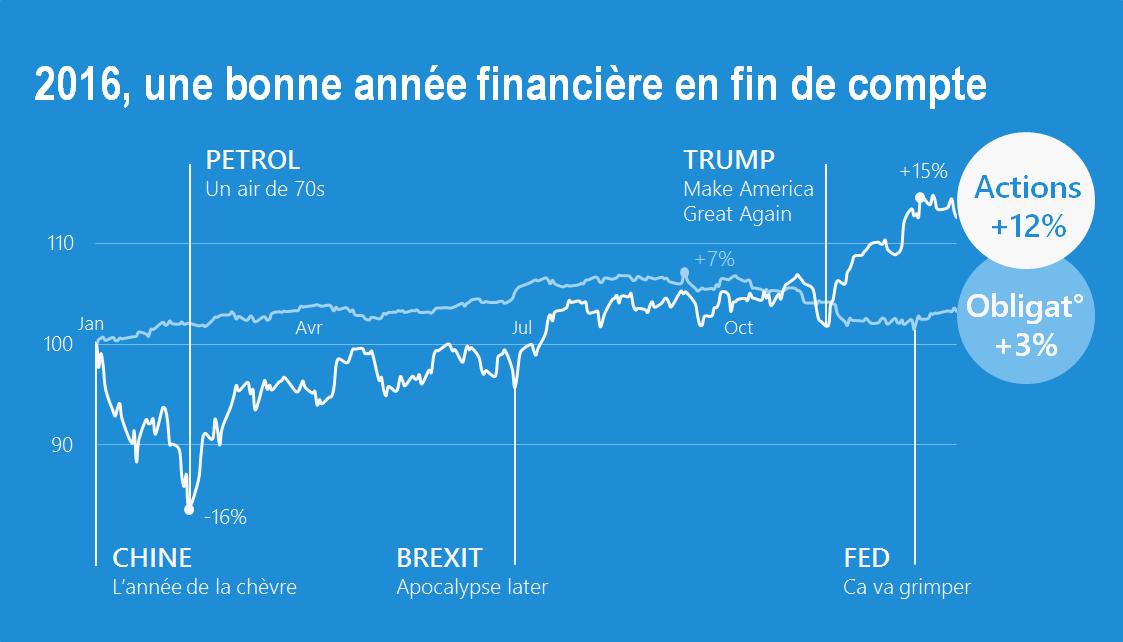 2016, une bonne année financière en fin de compte