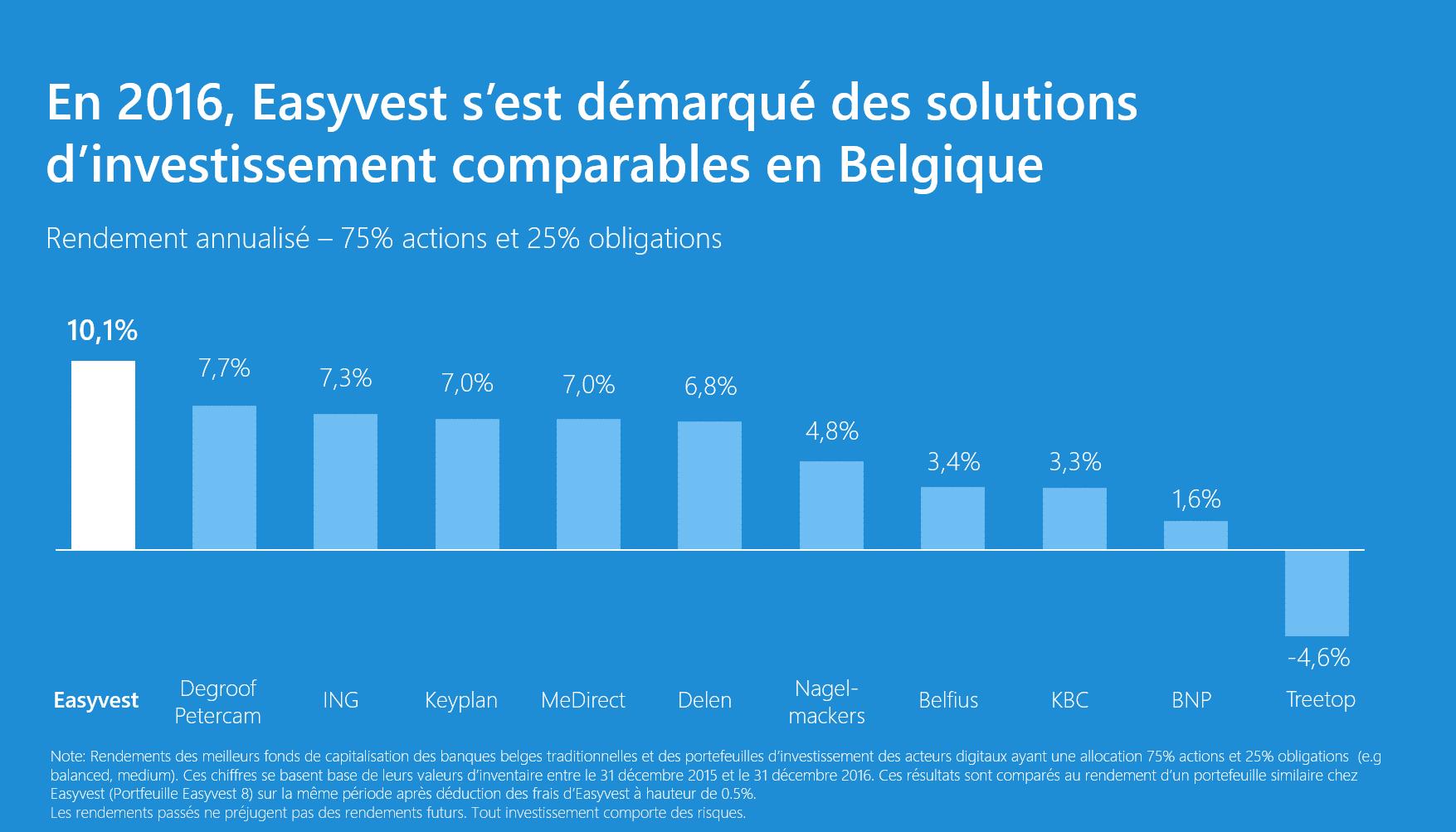 En 2016, Easyvest a offert les meilleures performances de Belgique