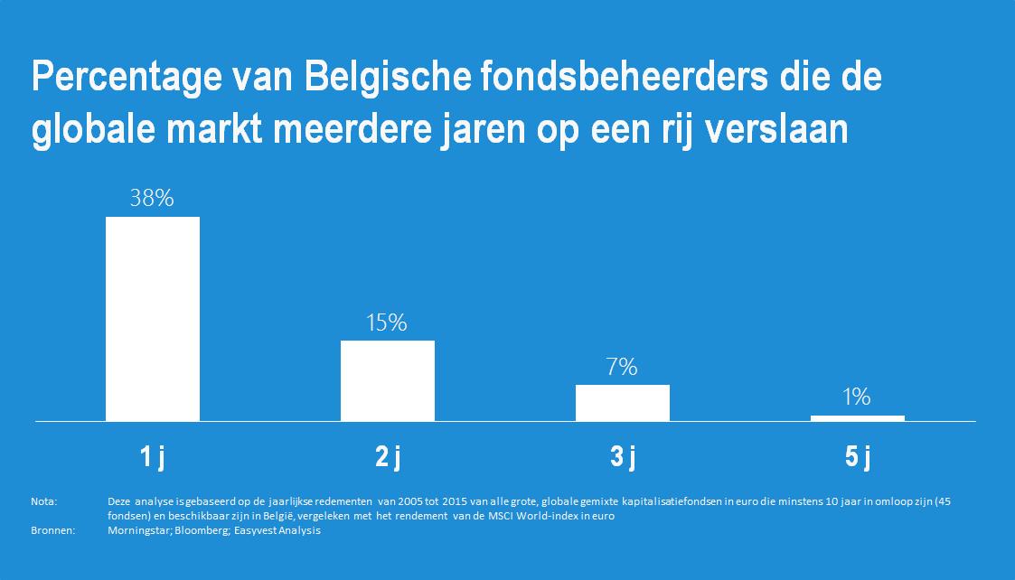 Niemand verslaat de markt in België