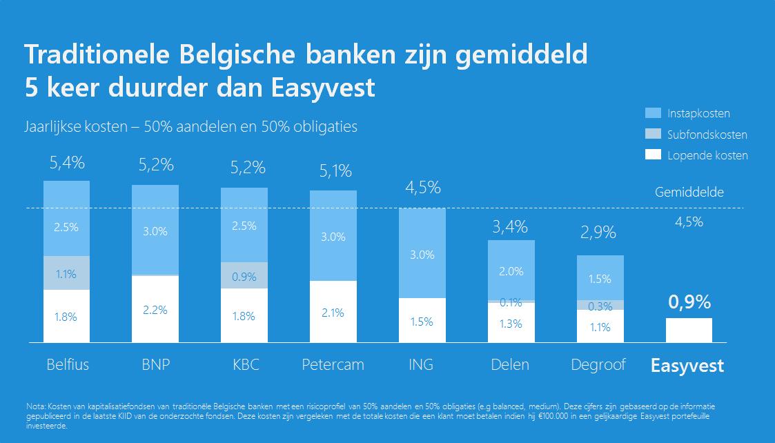 Belgische banken zijn 5 keer duurder dan Easyvest