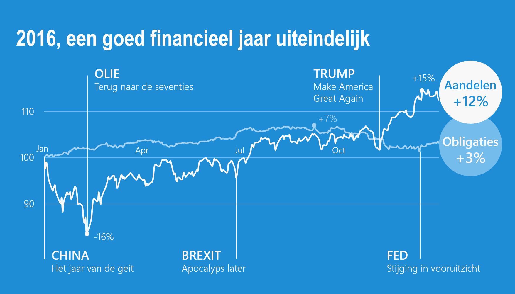 2016, uiteindelijk een goed en typisch financieel jaar