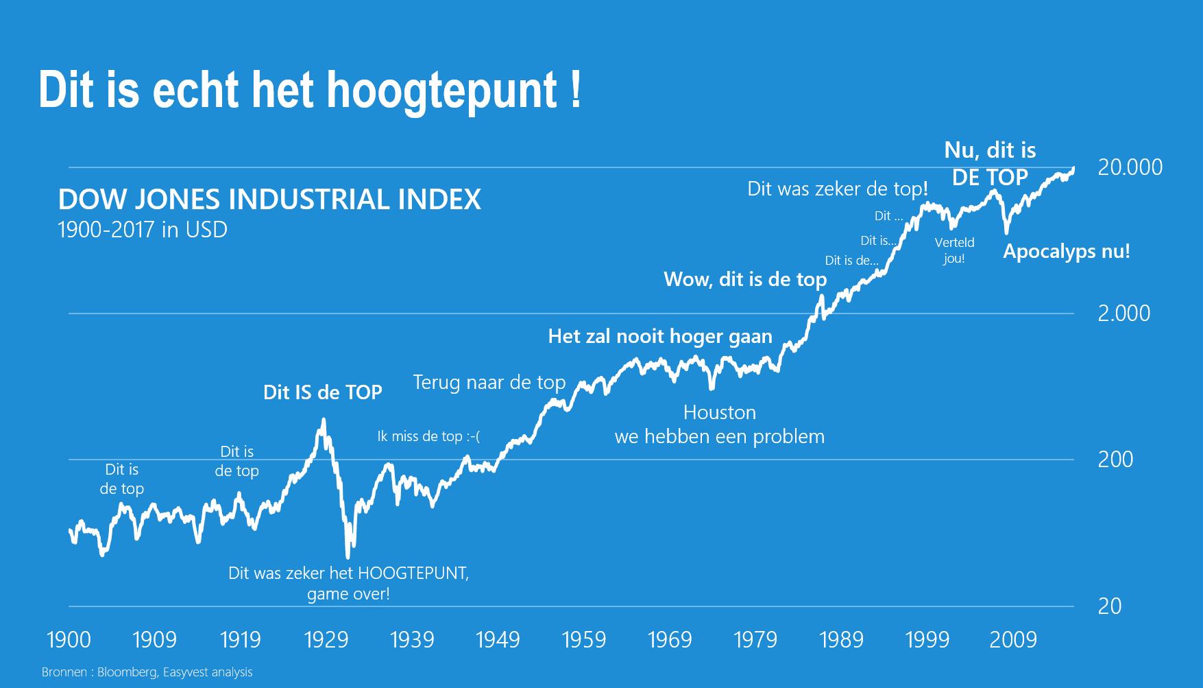 De markten groeien tot in de hemel