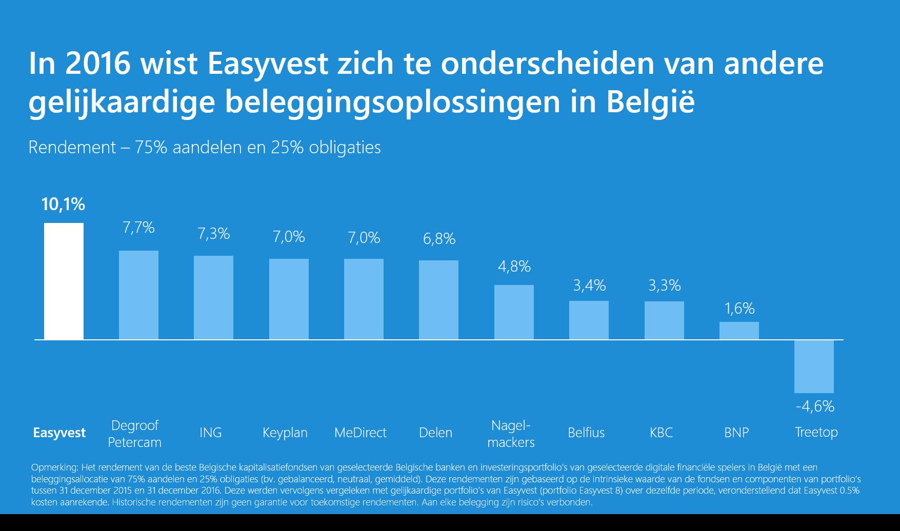 In 2016 boekte Easyvest de beste performance van België