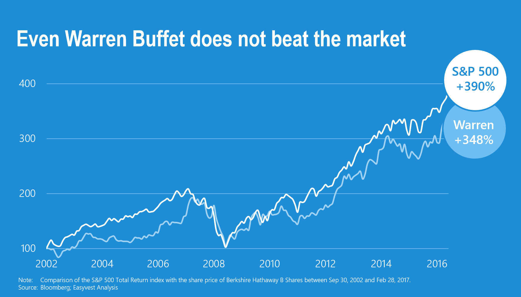 The best investor in the world has not beaten the market for 15 years