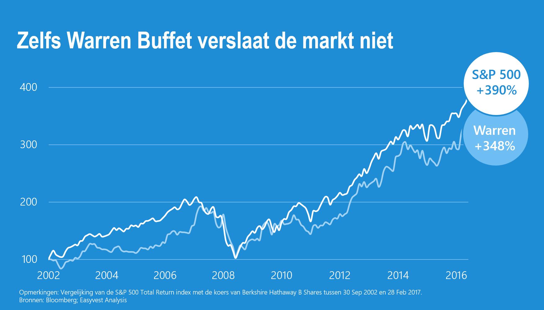 De beste investeerder in de wereld wist de markt al 15 jaar lang niet te verslaan