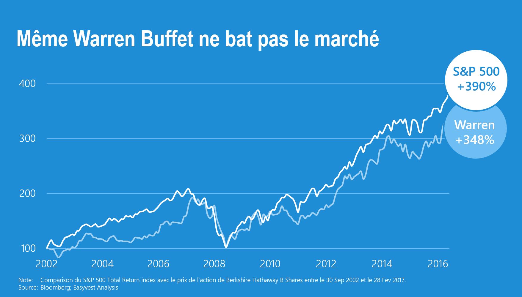 Le meilleur investisseur du monde ne bat pas le marché depuis 15 ans