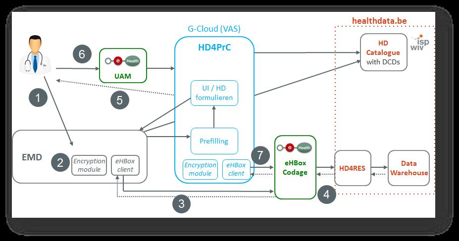 HD4PrC architecture