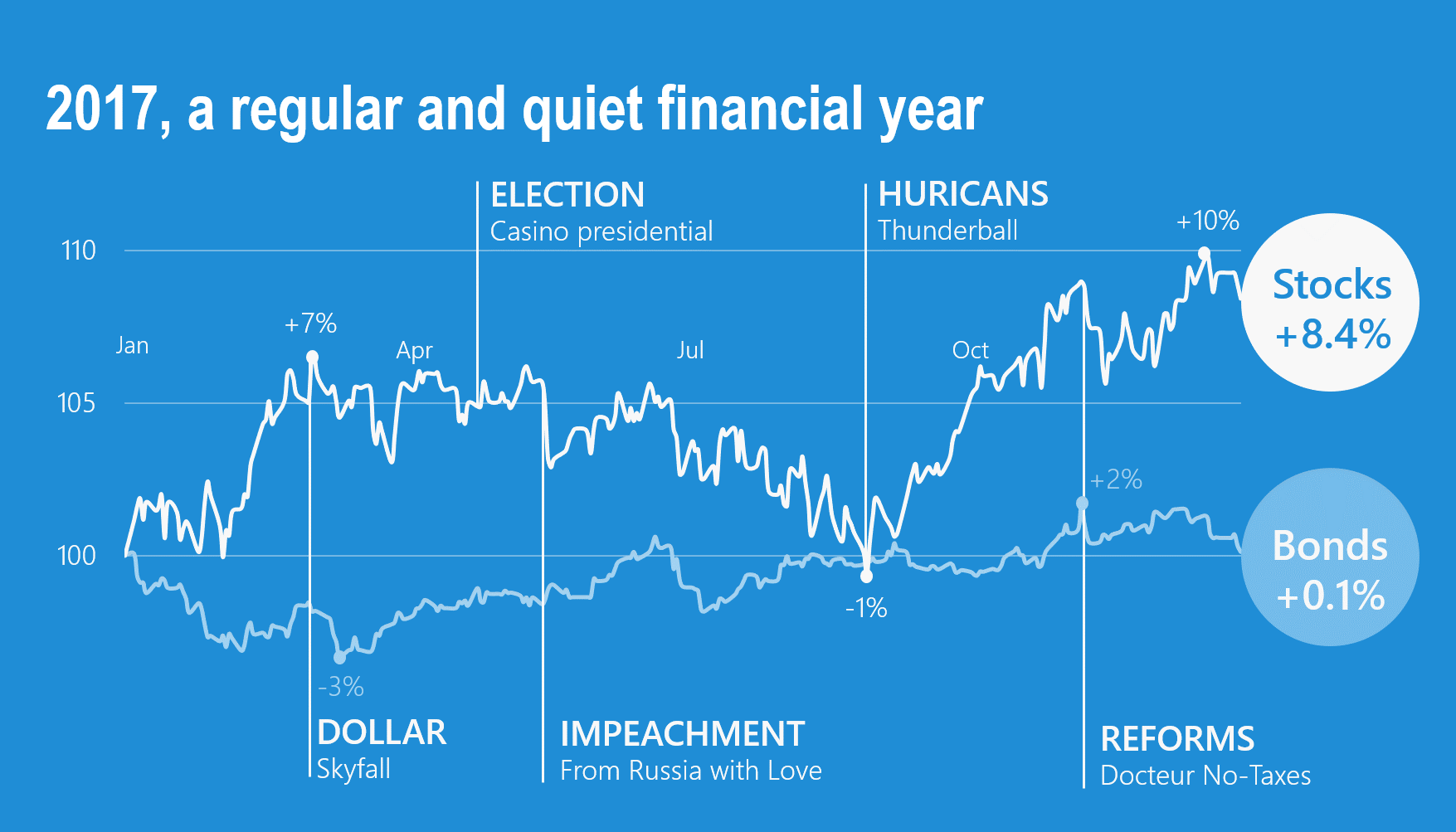 2017, a regular and quiet financial year