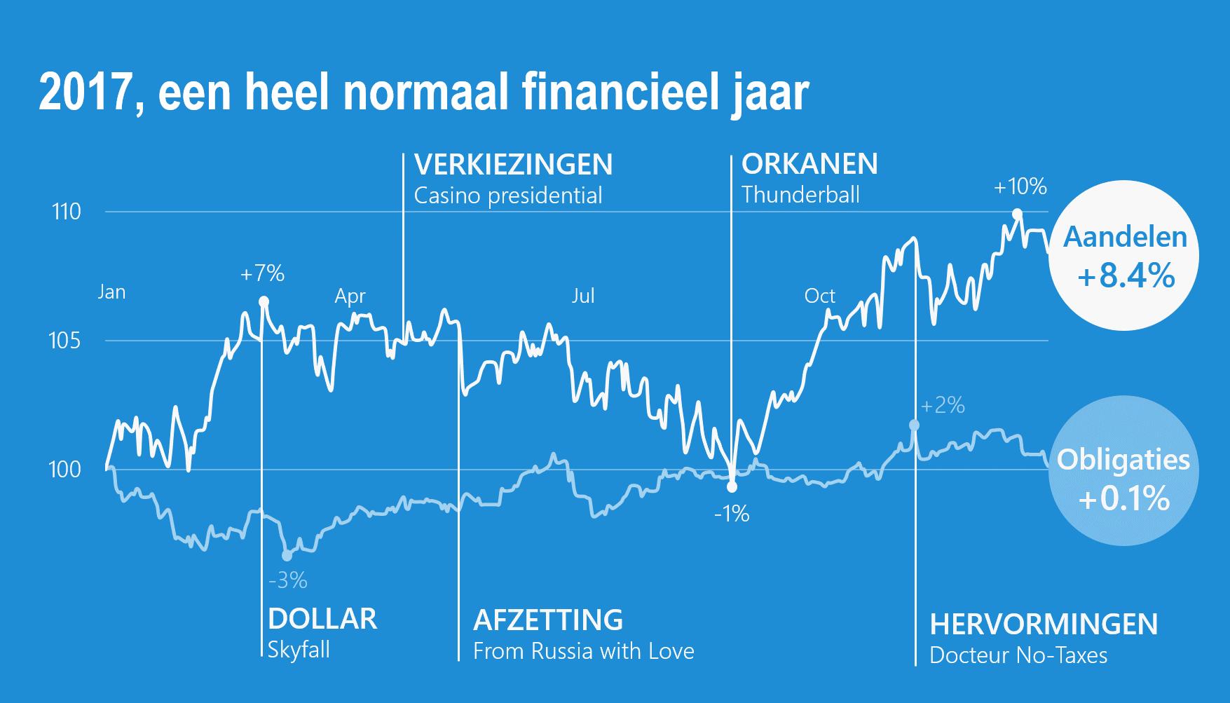 2017, een heel normaal financieel jaar