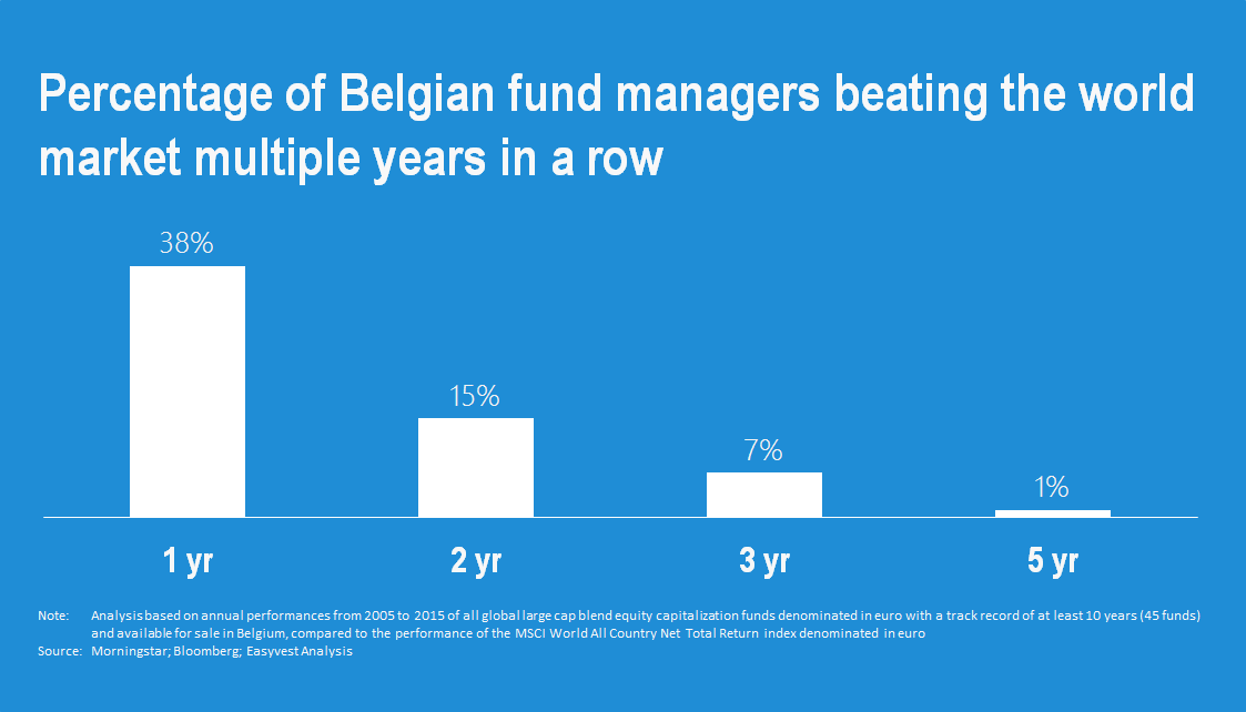 Nobody beats the market in Belgium
