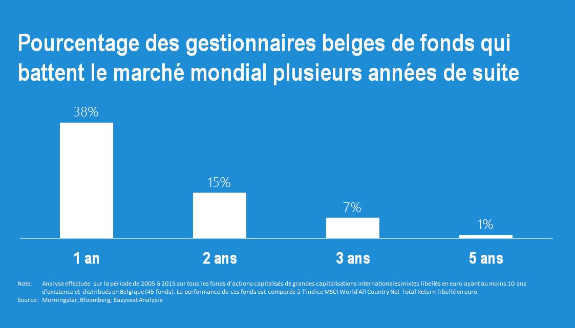 Personne ne bat le marché en Belgique