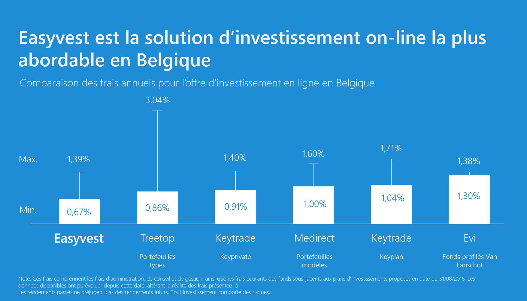 Les frais de l'offre d'investissement en ligne décortiqués