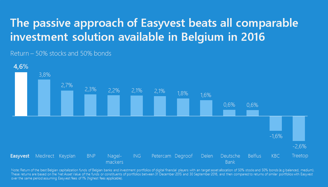 Easyvest outperforms all banks and digital players in 2016