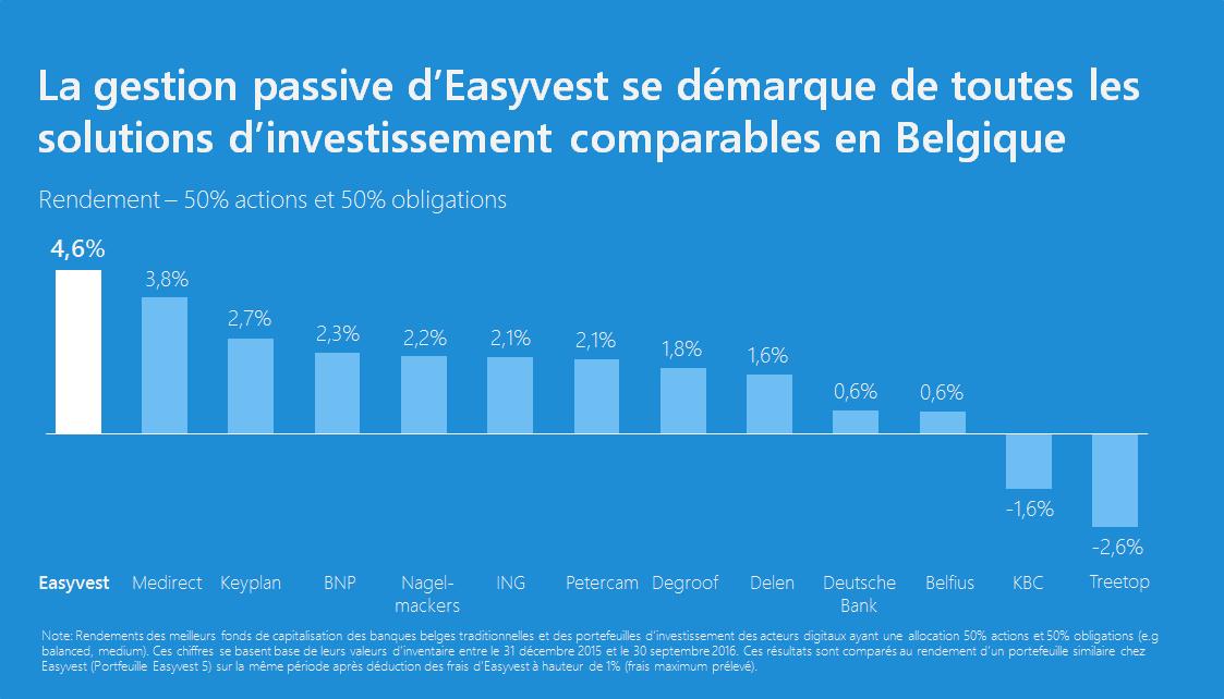 Easyvest surpasse les principaux gestionnaires belges depuis début 2016