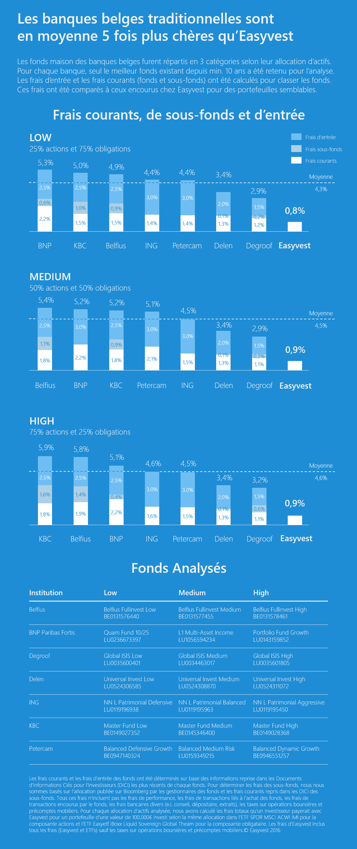 Fees of Belgian funds - Infography