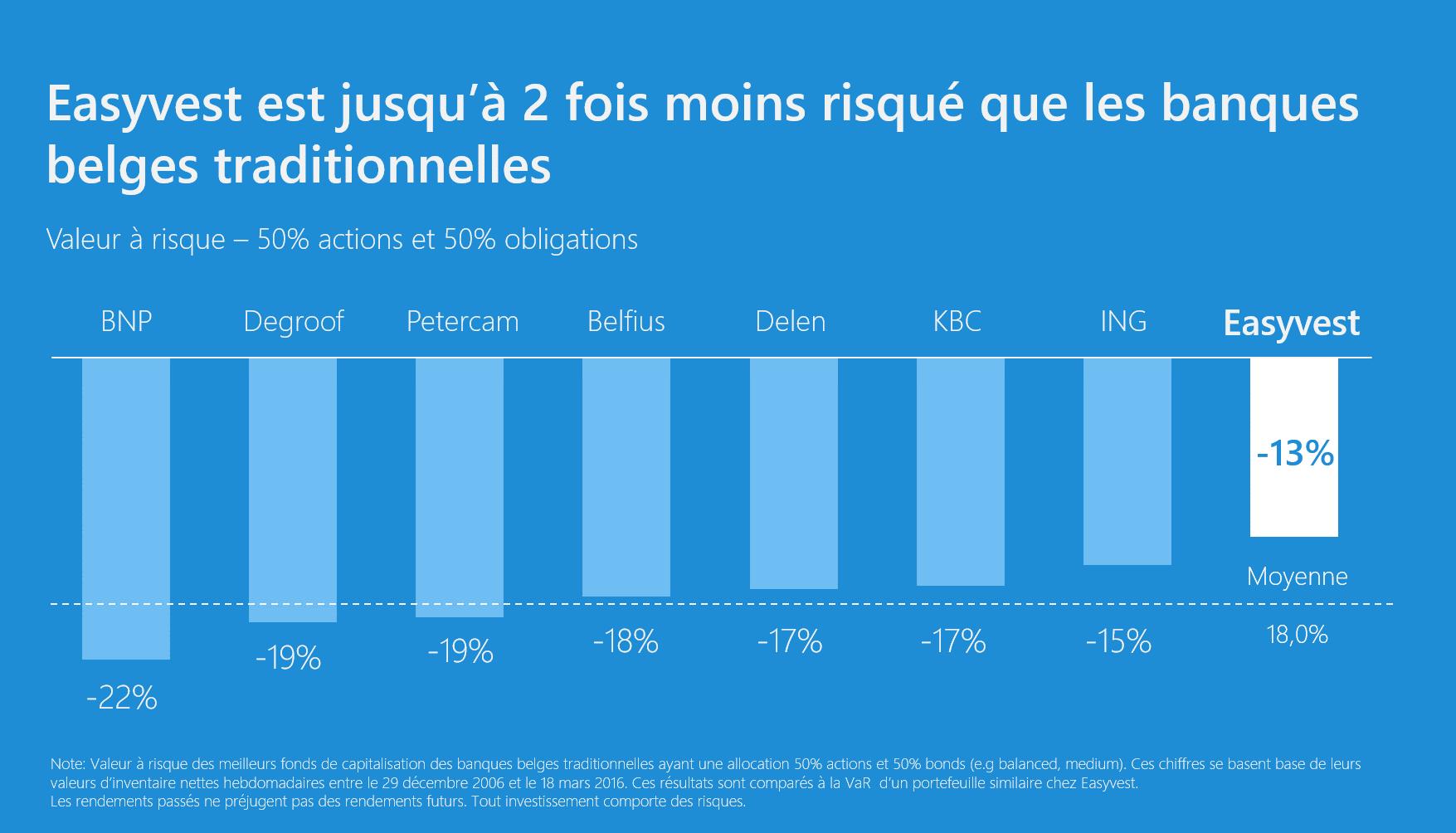L'approche non-spéculative jusqu'à 2 fois moins risquée que les banques belges