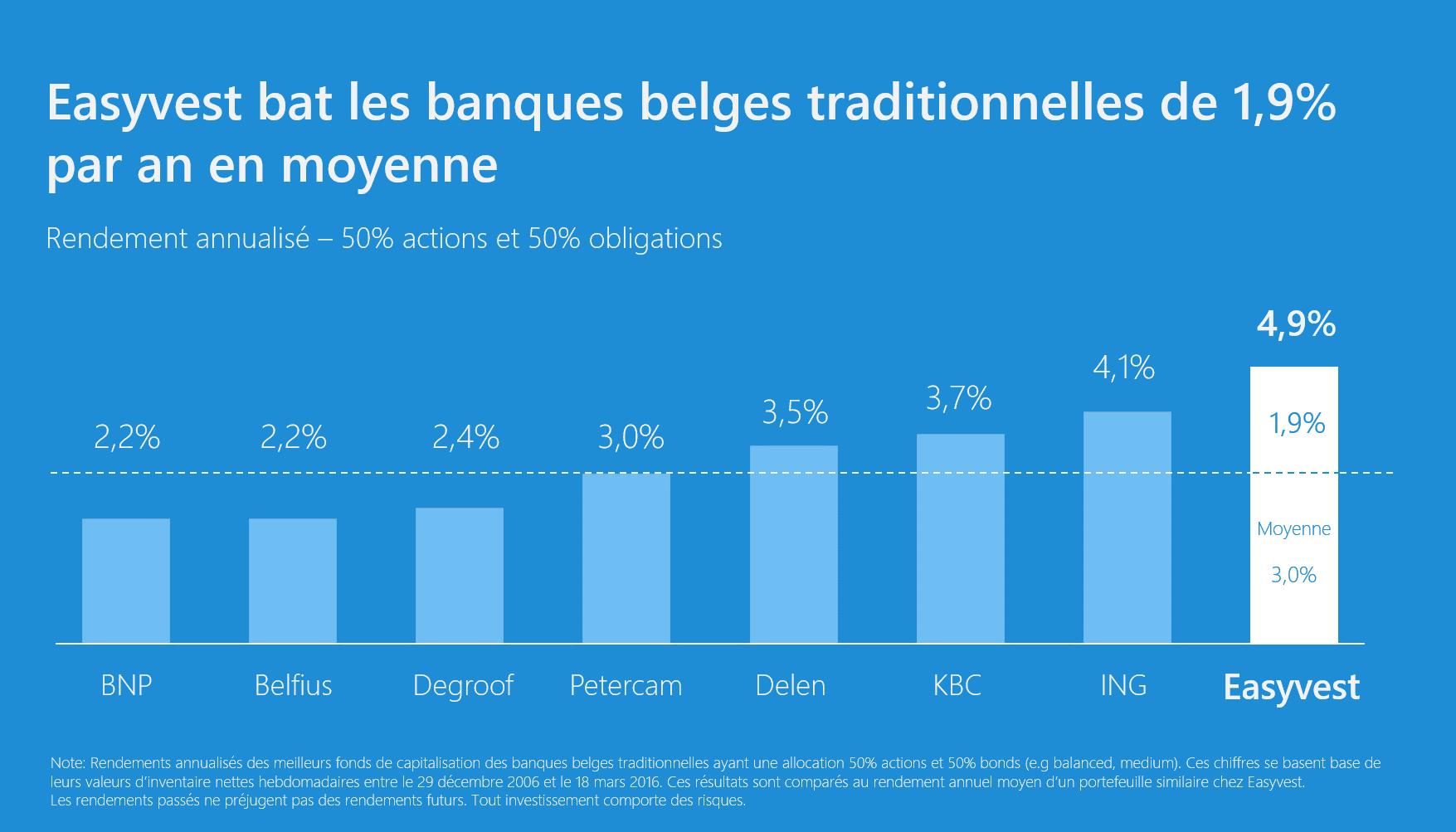 L'approche non-spéculative bat les banques belges de 1,9% par an