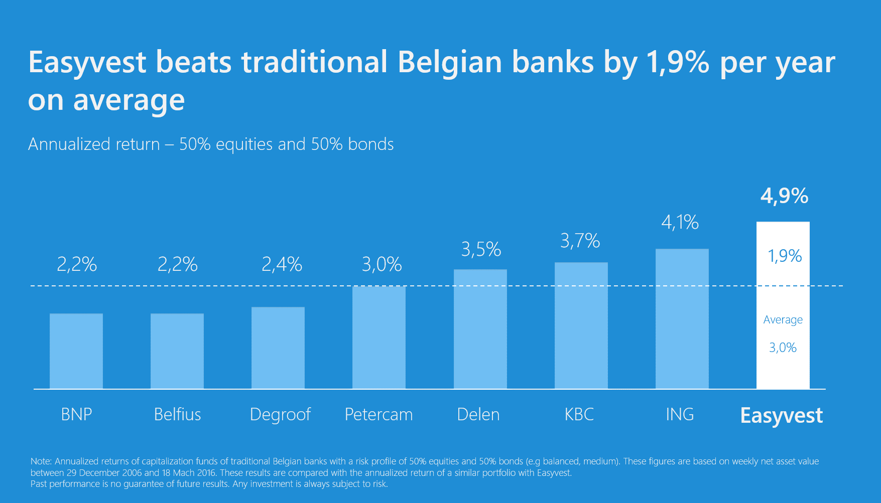 Passive investing beats Belgian banks by 1,9% p.a